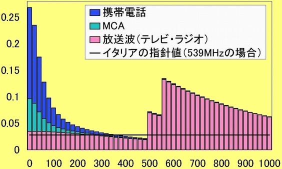 環境影響評価書案に示された東京スカイツリーからの電波強度のグラフ