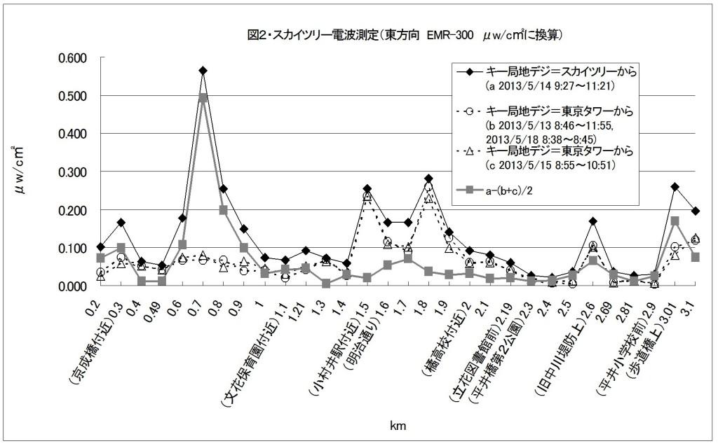 図2・スカイツリー電波測定(東方向)